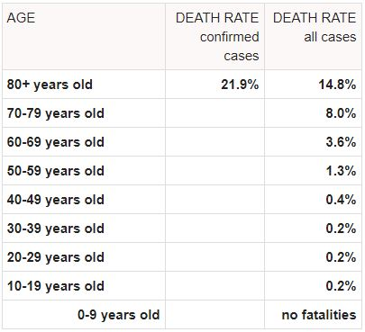 fatality-rate-age